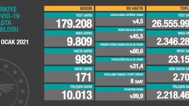12 Ocak tablosu: 9 bin 809 yeni vaka, 171 vefat
