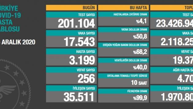 25 Aralık tablosu: 17 bin 543 yeni vaka, 256 vefat