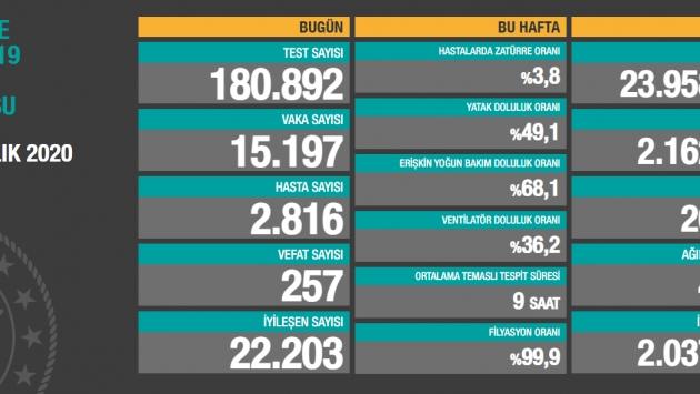 28 Aralık tablosu: 15 bin 197 yeni vaka, 257 vefat