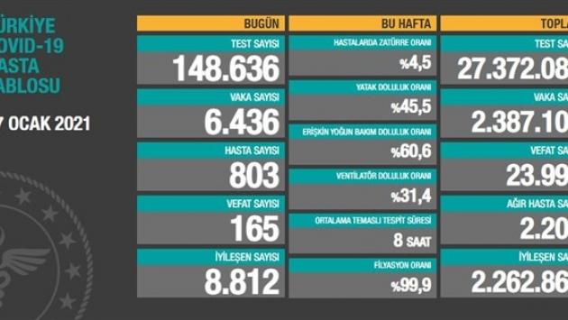 17 Ocak tablosu: 6 bin 436 yeni vaka, 165 vefat