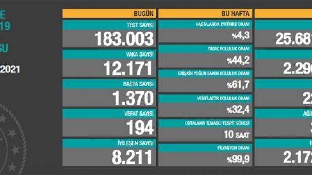 7 Ocak tablosu: 12 bin 171 yeni vaka, 194 vefat